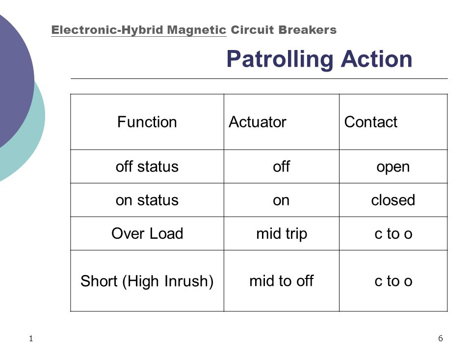 16 Patrolling Action Electronic-Hybrid Magnetic Circuit Breakers FunctionActuatorContact off statusoffopen on statusonclosed Over Loadmid tripc to o S