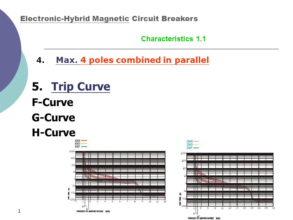 19 4. Max. 4 poles combined in parallel 5.Trip Curve F-Curve G-Curve H-Curve Electronic-Hybrid Magnetic Circuit Breakers Characteristics 1.1