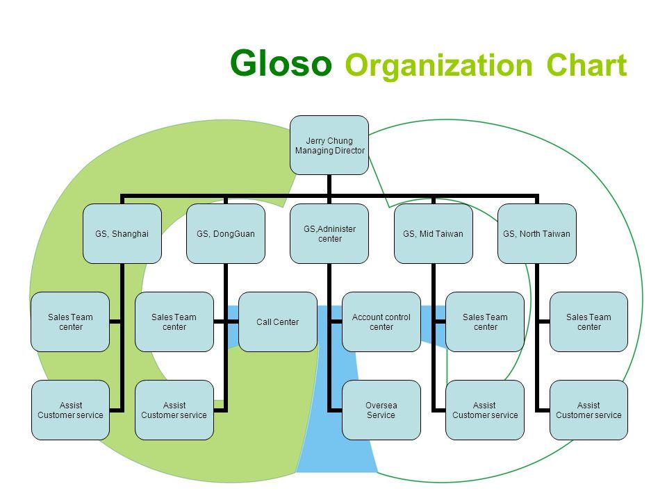 Gloso Tech., Inc.