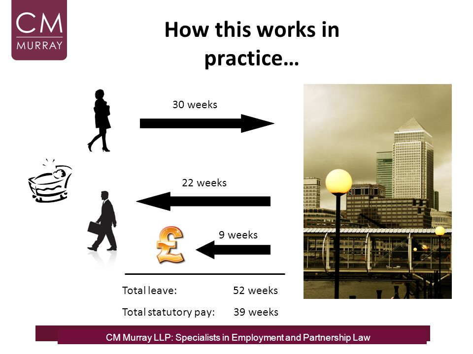 How this works in practice… CM Murray LLP: Specialists in Employment, Partnership and Business Immigration Law CM Murray LLP: Specialists in Employmen