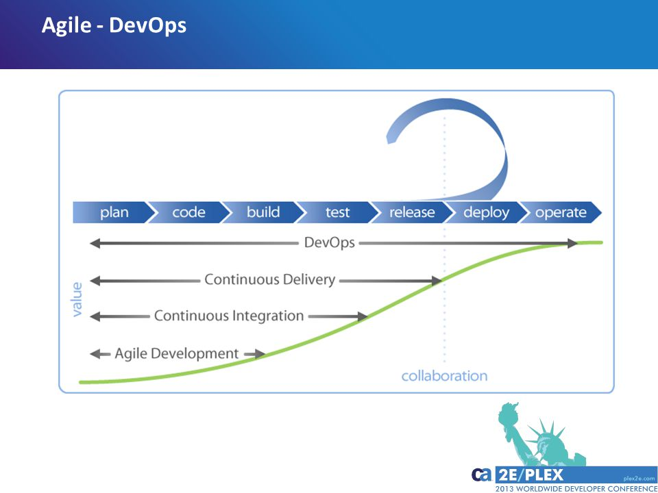 Agile - DevOps