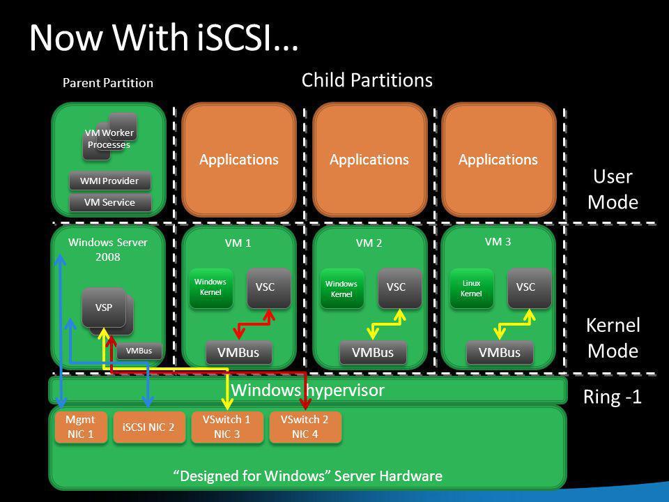 Windows Server 2008 Now With iSCSI… VM 2VM 1 Designed for Windows Server Hardware Windows hypervisor VM 3 Parent Partition Child Partitions User Mode Kernel Mode Ring -1 Mgmt NIC 1 Mgmt NIC 1 iSCSI NIC 2 VSP VSwitch 1 NIC 3 VSwitch 1 NIC 3 VSwitch 2 NIC 4 VSwitch 2 NIC 4 Applications VM Service WMI Provider VM Worker Processes Windows Kernel VSC Windows Kernel VSC Linux Kernel VSC VMBus