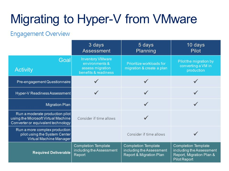 Engagement Overview Migrating to Hyper-V from VMware Consider if time allows