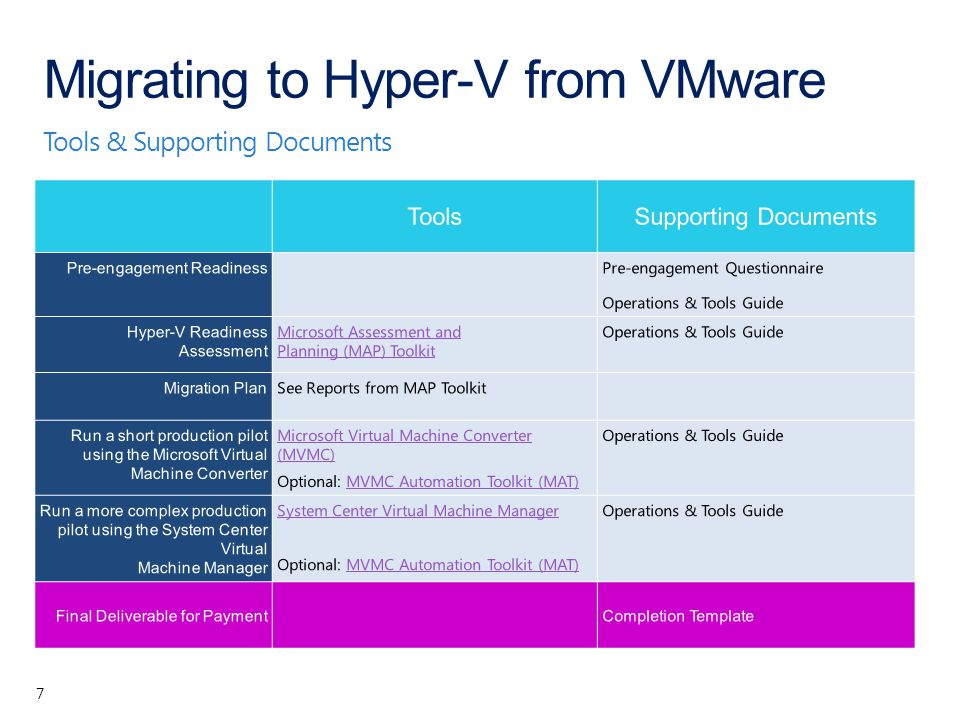 Tools & Supporting Documents Migrating to Hyper-V from VMware 7