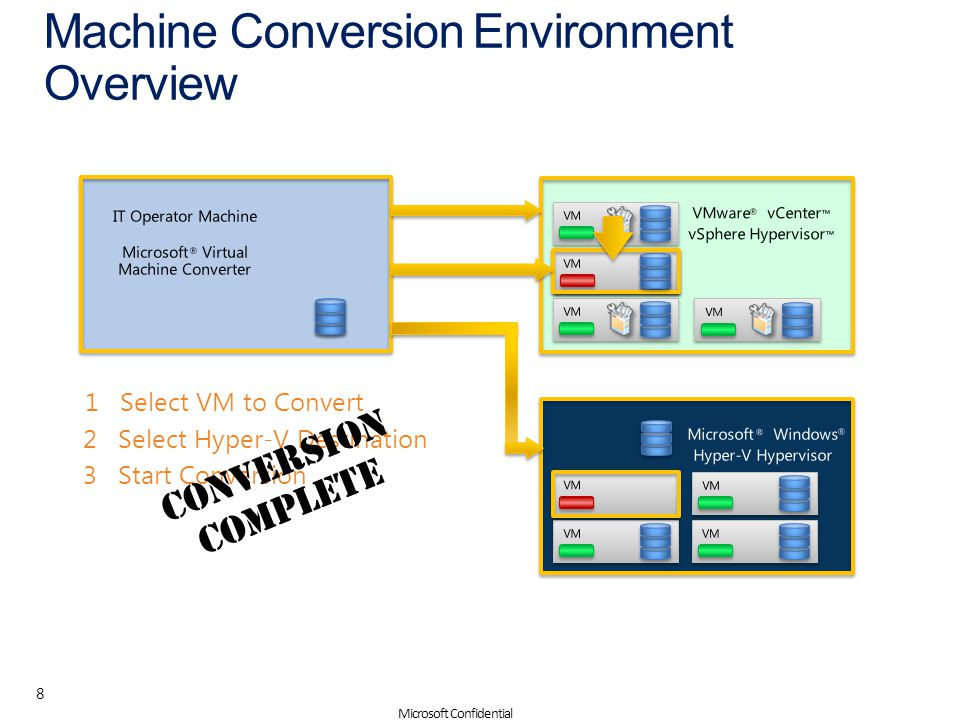 Machine Conversion Environment Overview 8 Microsoft Confidential IT Operator Machine VMware vCenter ™ vSphere Hypervisor ™ ® Microsoft Virtual Machine Converter ® Microsoft Windows Hyper-V Hypervisor ® ® VM 1 Select VM to Convert 2 Select Hyper-V Destination 3 Start Conversion Conversion Complete