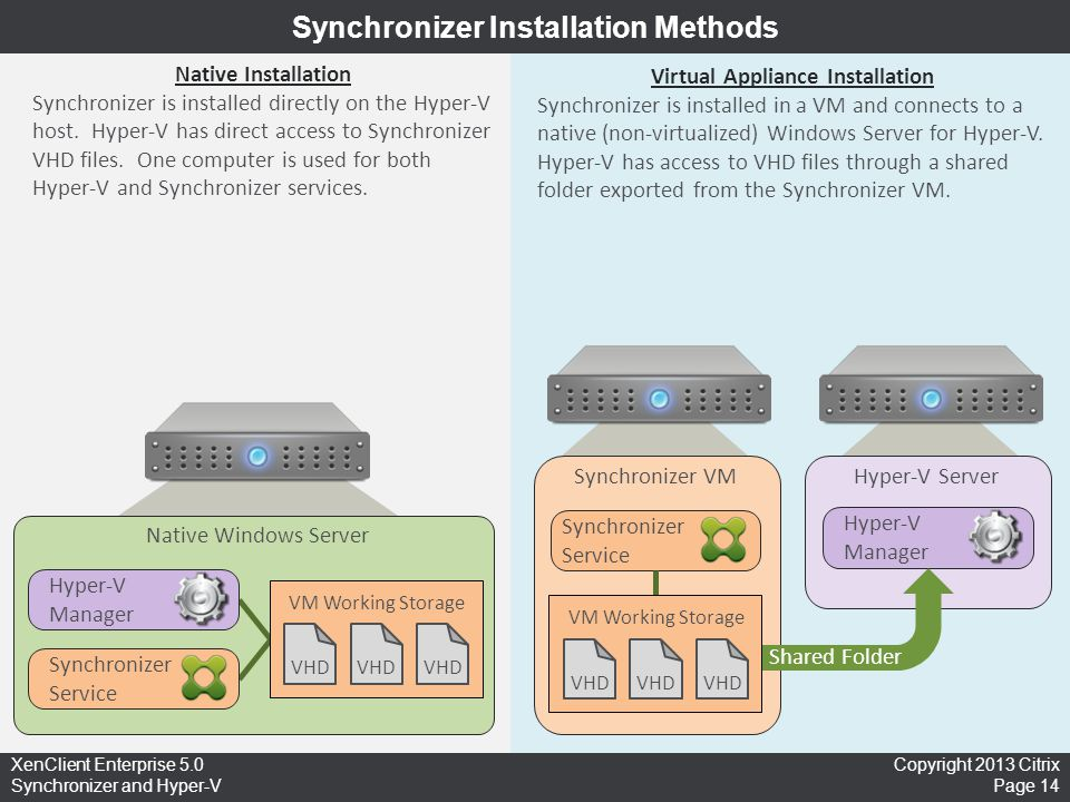 Copyright 2013 Citrix Page 14 XenClient Enterprise 5.0 Synchronizer and Hyper-V Synchronizer Installation Methods Native Installation Synchronizer is
