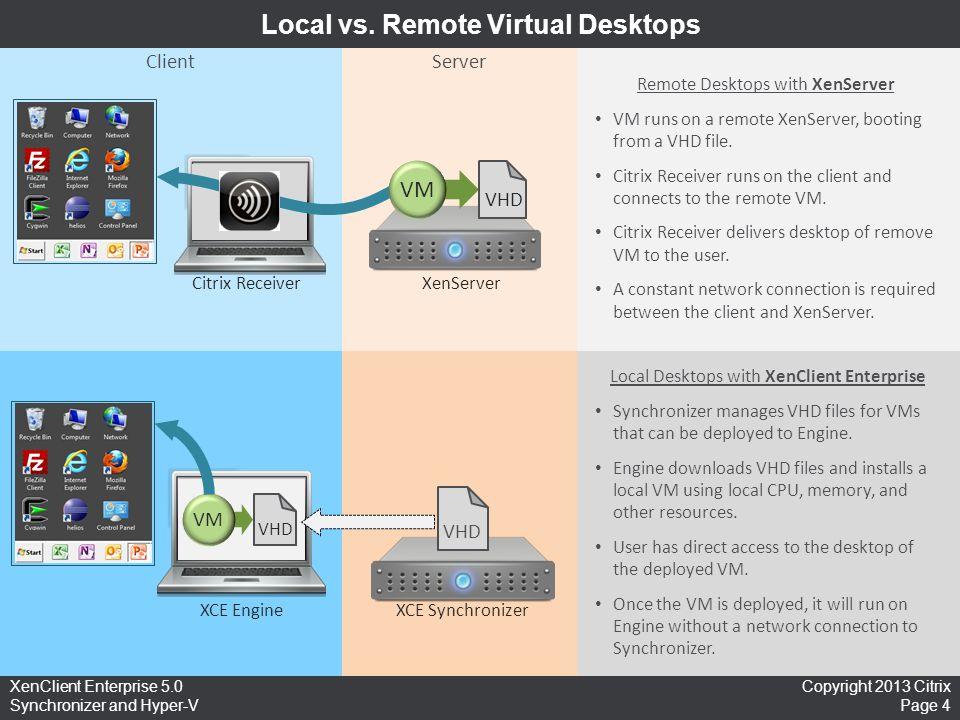 Copyright 2013 Citrix Page 4 XenClient Enterprise 5.0 Synchronizer and Hyper-V Local vs. Remote Virtual Desktops ClientServer Citrix Receiver VM VHD X