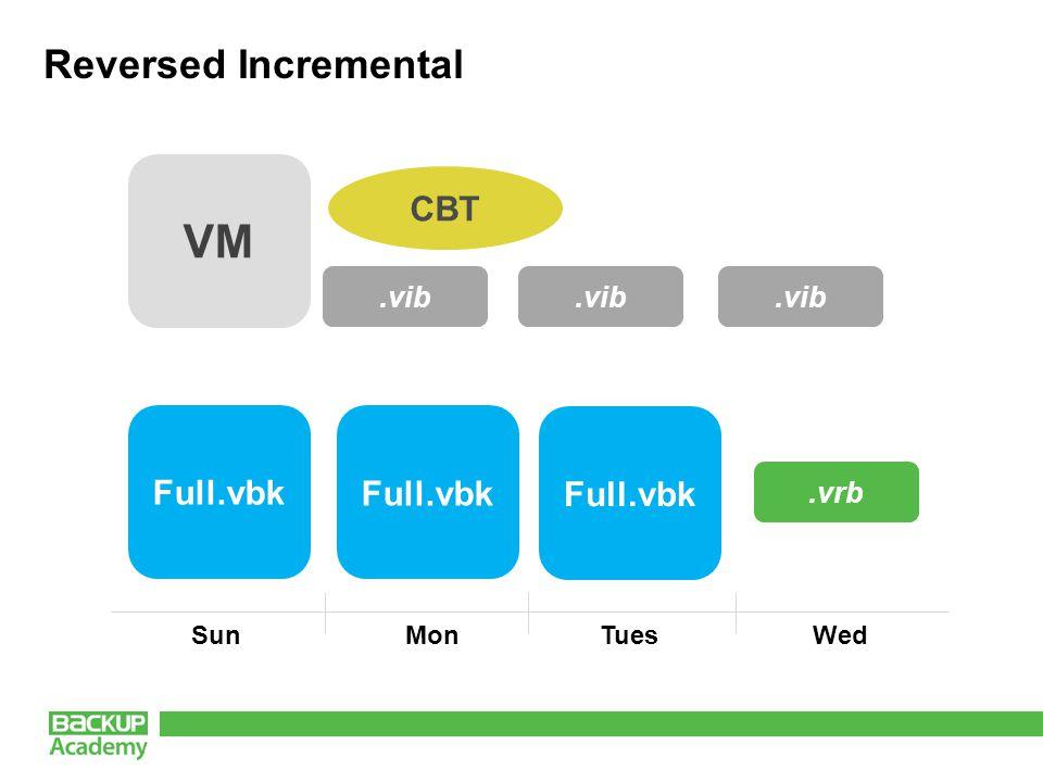 Reversed Incremental 11 VM CBT Full.vbk.vib.vrb Full.vbk.vib.vrb Full.vbk.vib.vrb SunMonTuesWed