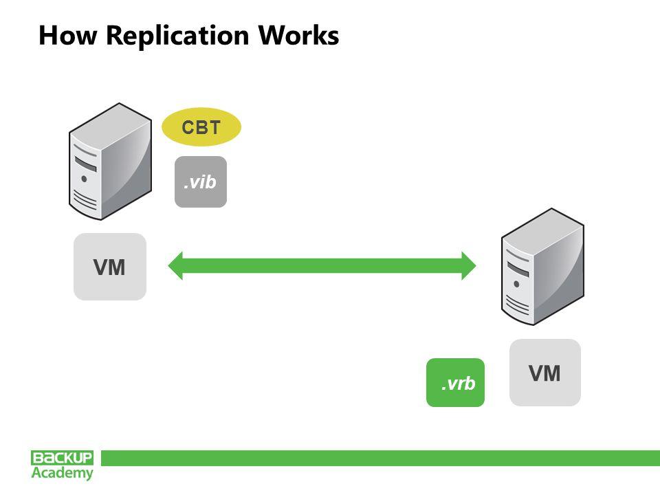 How Replication Works Source Hyper-V Host VM.vib.vrb.vib CBT