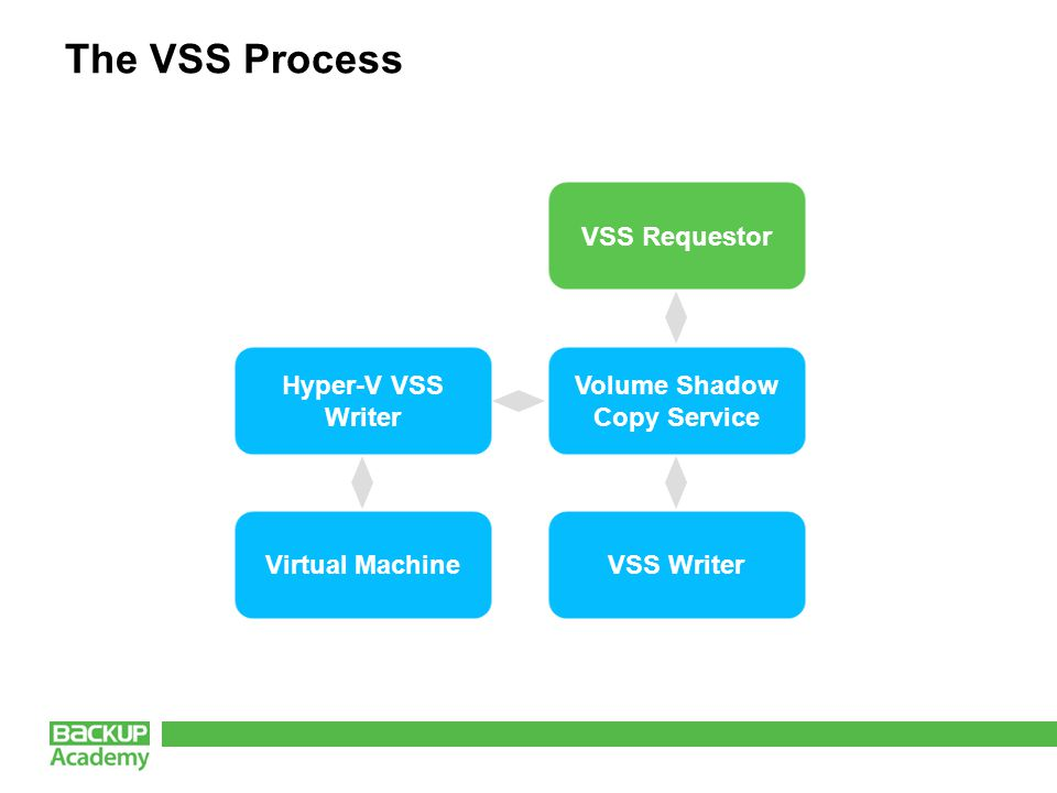 The VSS Process VSS Requestor Volume Shadow Copy Service VSS Writer Hyper-V VSS Writer Virtual Machine