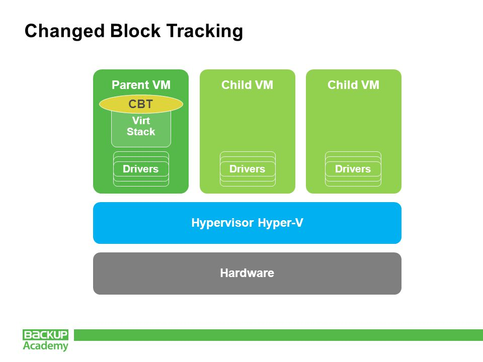 Parent VM Changed Block Tracking Virt Stack Drivers Child VM Drivers CBT Hardware Hypervisor Hyper-V