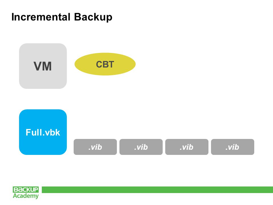 Incremental Backup VM CBT Full.vbk.vib
