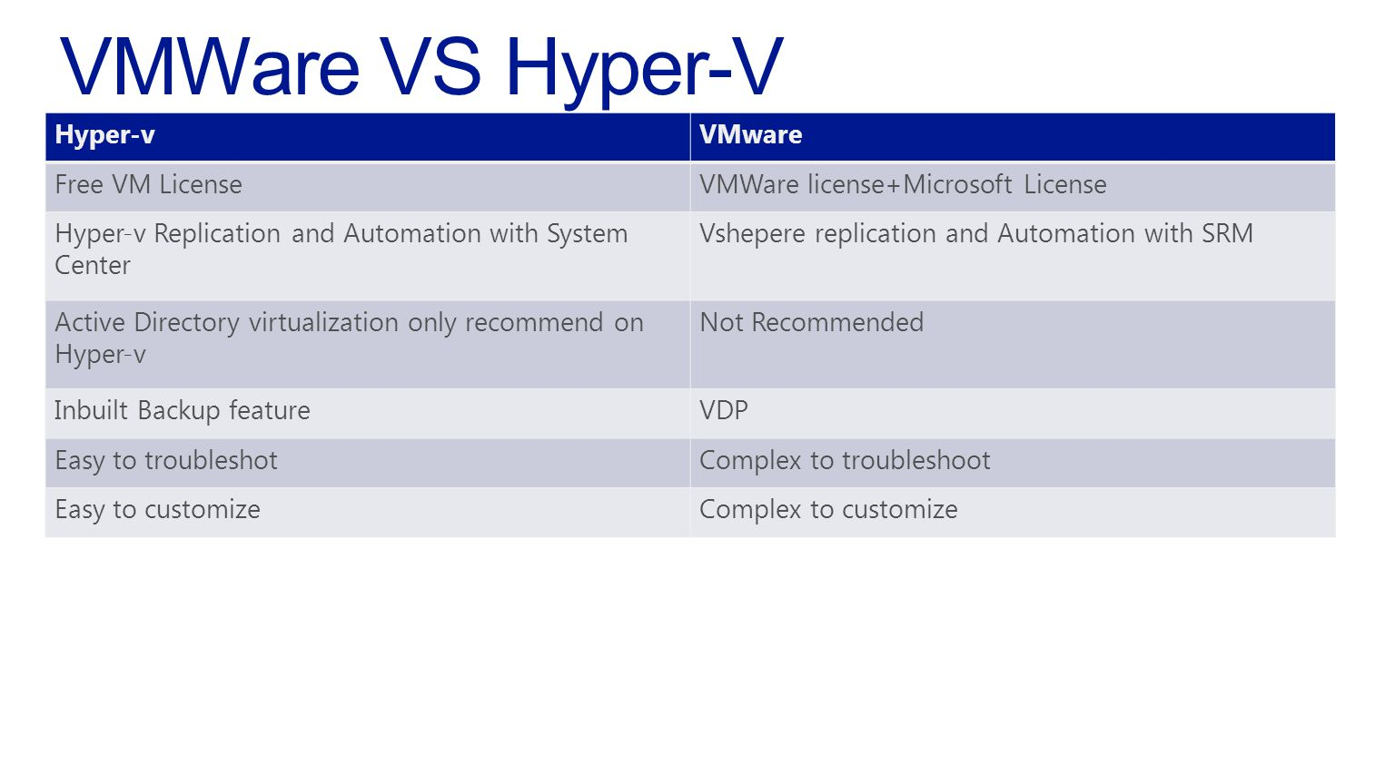 Hyper-vVMware Free VM LicenseVMWare license+Microsoft License Hyper-v Replication and Automation with System Center Vshepere replication and Automation with SRM Active Directory virtualization only recommend on Hyper-v Not Recommended Inbuilt Backup featureVDP Easy to troubleshotComplex to troubleshoot Easy to customizeComplex to customize
