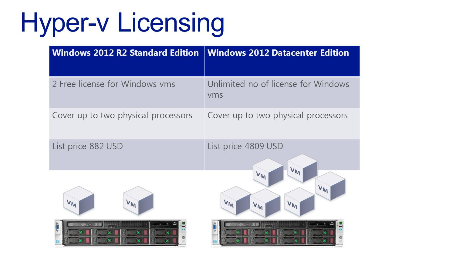 Windows 2012 R2 Standard EditionWindows 2012 Datacenter Edition 2 Free license for Windows vmsUnlimited no of license for Windows vms Cover up to two physical processors List price 882 USDList price 4809 USD