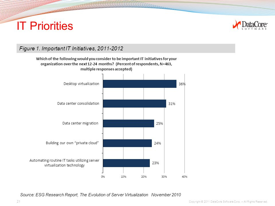 Copyright © 2011 DataCore Software Corp. – All Rights Reserved. IT Priorities 21 Figure 1. Important IT Initiatives, 2011-2012 Source: ESG Research Re
