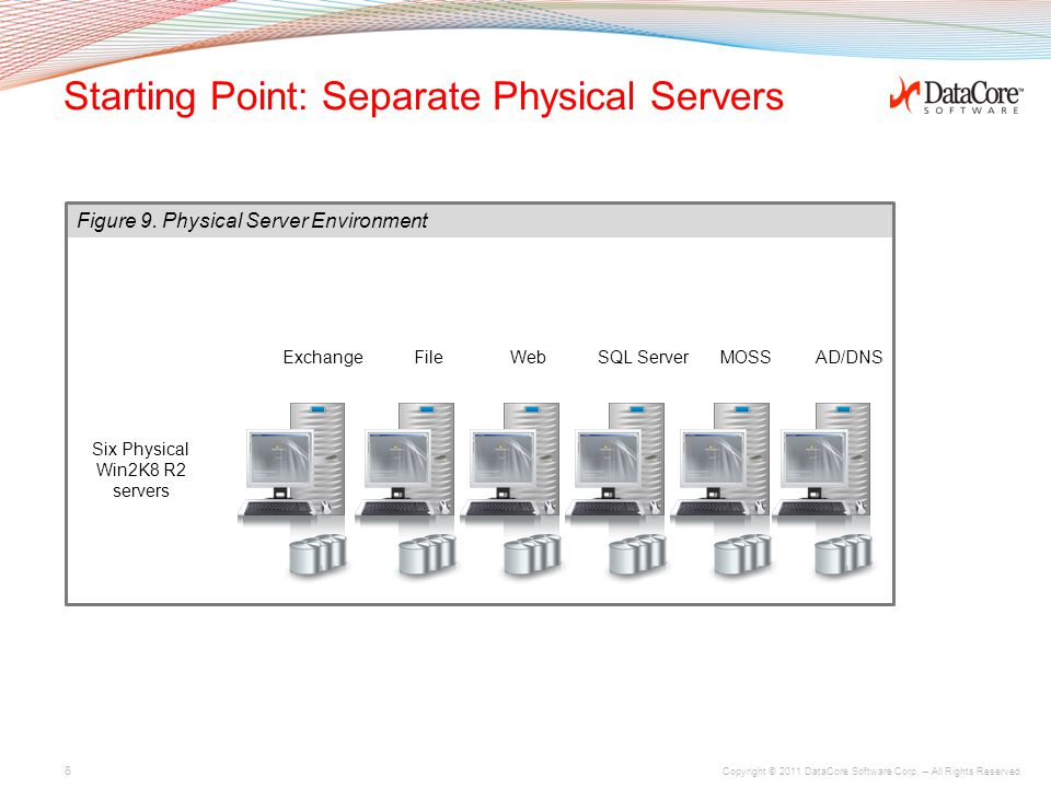 Copyright © 2011 DataCore Software Corp.– All Rights Reserved.