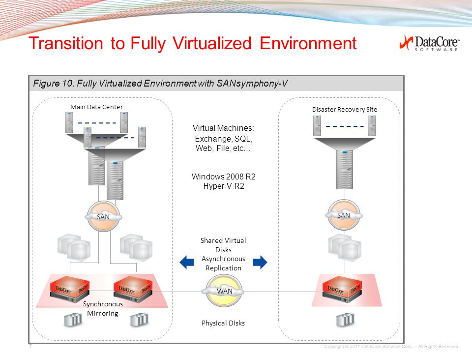 Copyright © 2011 DataCore Software Corp. – All Rights Reserved. Transition to Fully Virtualized Environment 7 Windows 2008 R2 Hyper-V R2 WAN Main Data
