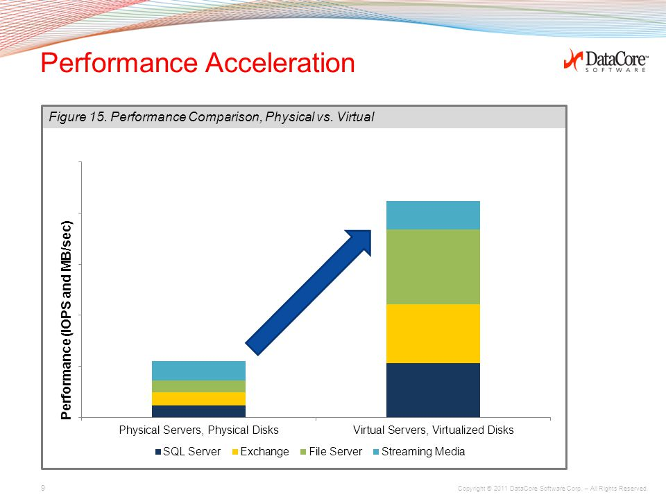 Copyright © 2011 DataCore Software Corp. – All Rights Reserved. Performance Acceleration 9 Figure 15. Performance Comparison, Physical vs. Virtual