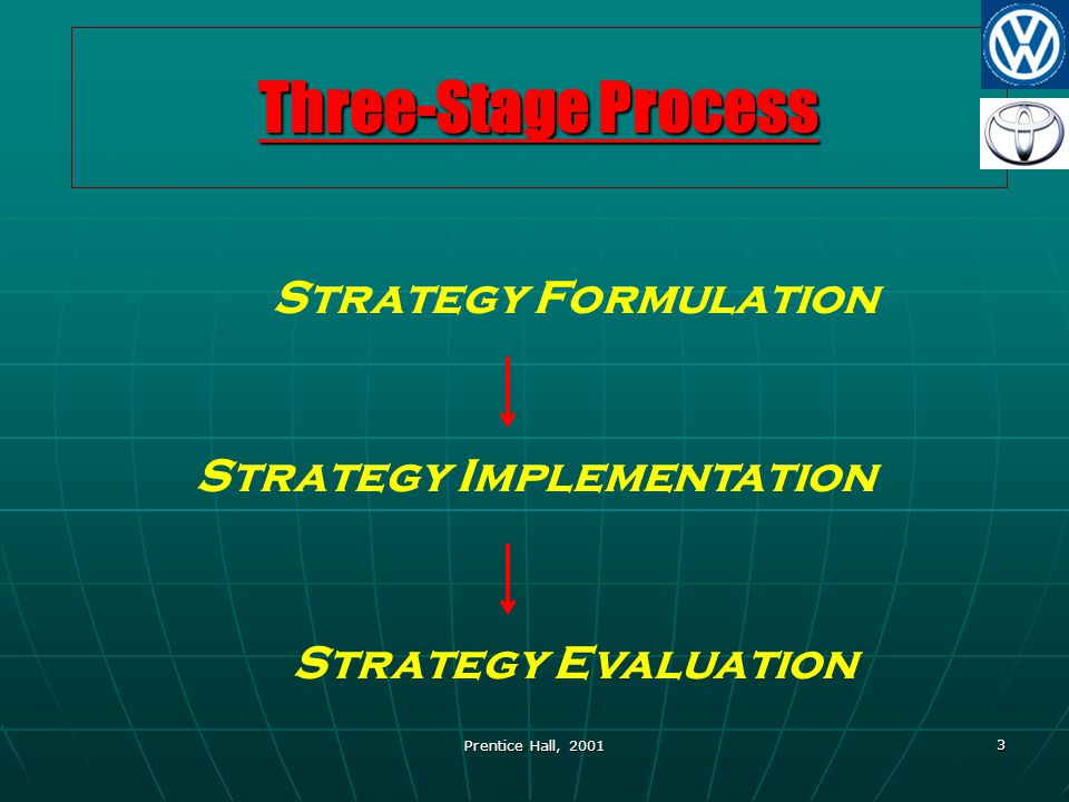 Prentice Hall, 2001 3 Three-Stage Process Strategy Formulation Strategy Implementation Strategy Evaluation