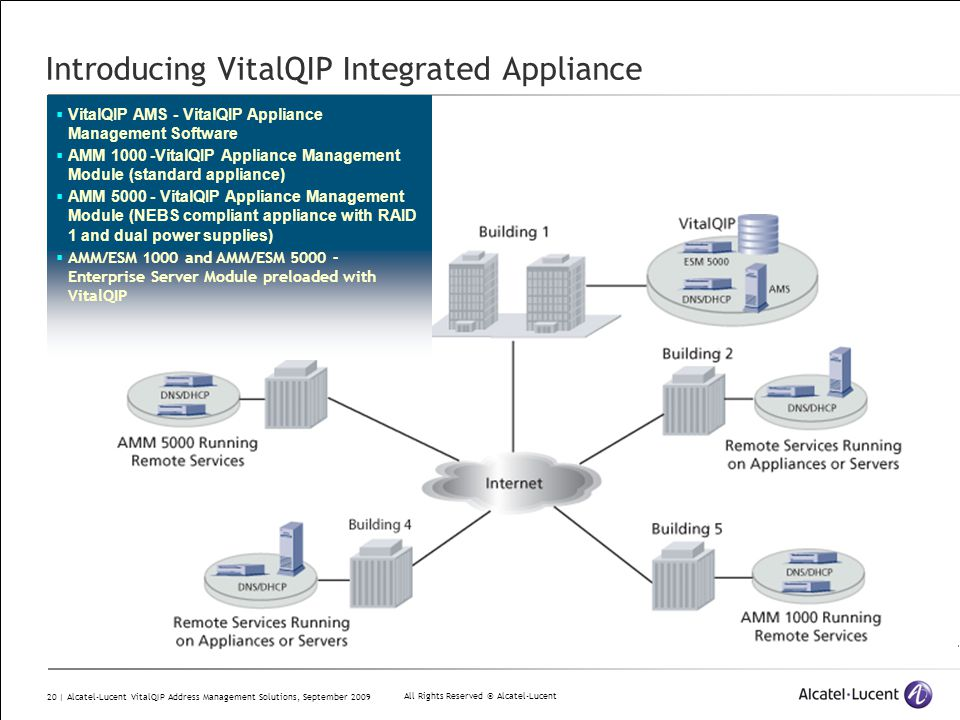 All Rights Reserved © Alcatel-Lucent 20 | Alcatel-Lucent VitalQIP Address Management Solutions, September 2009  VitalQIP AMS - VitalQIP Appliance Man