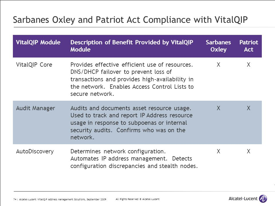 All Rights Reserved © Alcatel-Lucent 74 | Alcatel-Lucent VitalQIP Address Management Solutions, September 2009 Sarbanes Oxley and Patriot Act Complian