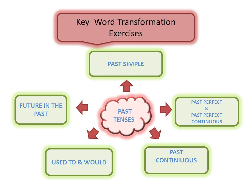 PAST TENSES PAST SIMPLE PAST PERFECT & PAST PERFECT CONTINUOUS FUTURE IN THE PAST USED TO & WOULD PAST CONTINIUOUS Key Word Transformation Exercises
