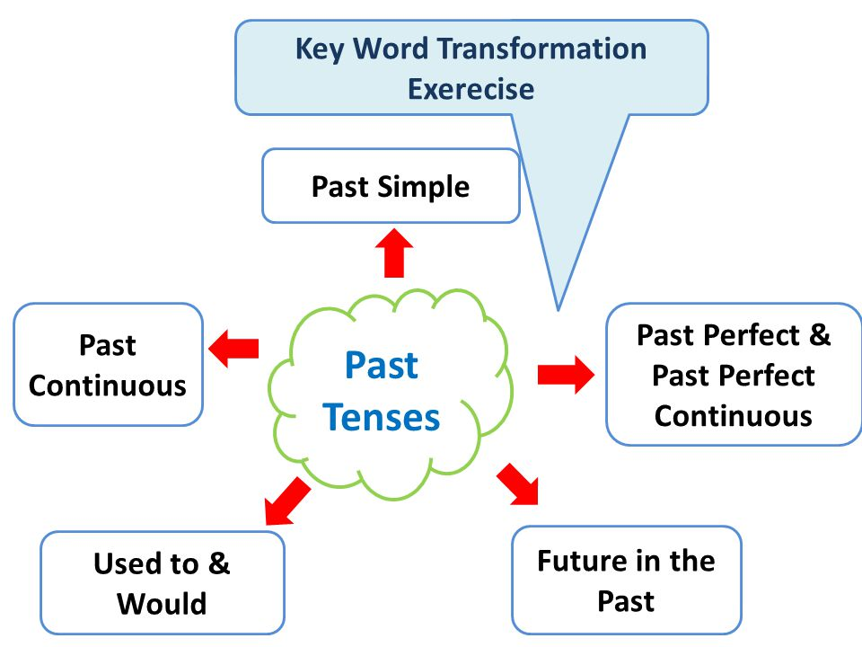 Past Tenses Past Simple Past Perfect & Past Perfect Continuous Past Continuous Future in the Past Used to & Would Key Word Transformation Exerecise