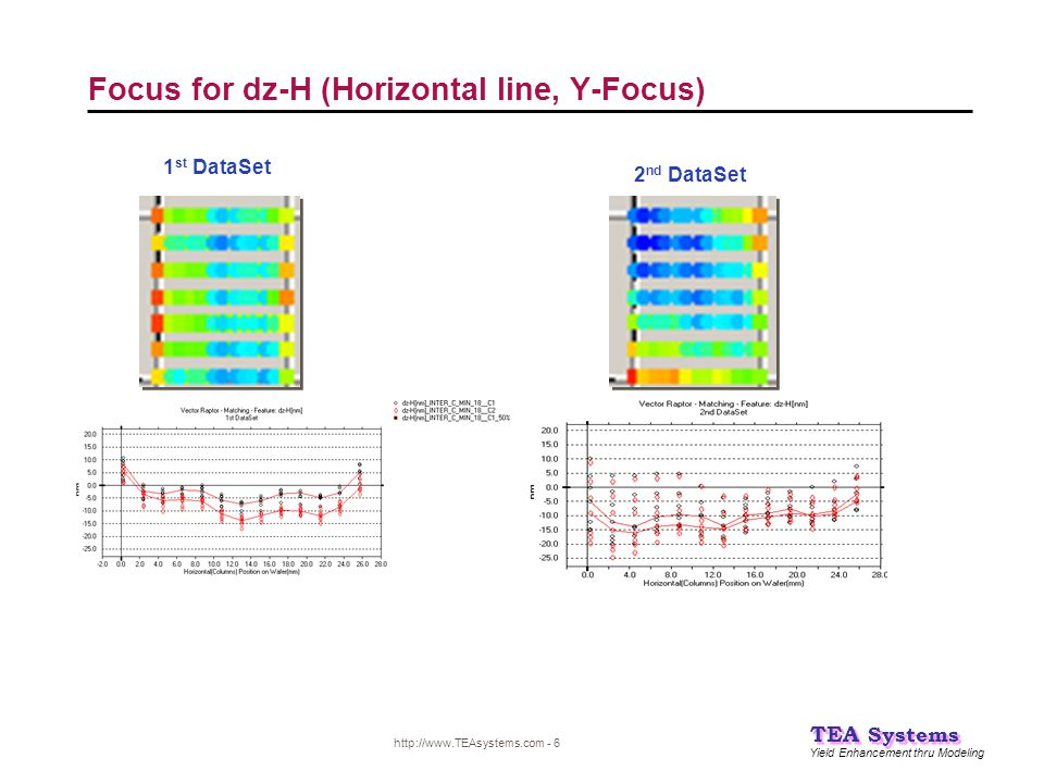 Yield Enhancement thru Modeling TEA Systems http://www.TEAsystems.com - 6 Focus for dz-H (Horizontal line, Y-Focus) 1 st DataSet 2 nd DataSet