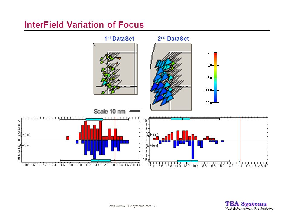 Yield Enhancement thru Modeling TEA Systems http://www.TEAsystems.com - 7 InterField Variation of Focus 1 st DataSet2 nd DataSet