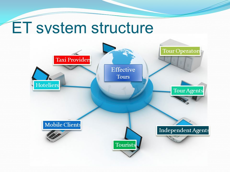 ET system structure Mobile Clients Hoteliers Tour Agents Tour Operators Taxi Providers Independent Agents Tourists Effective Tours