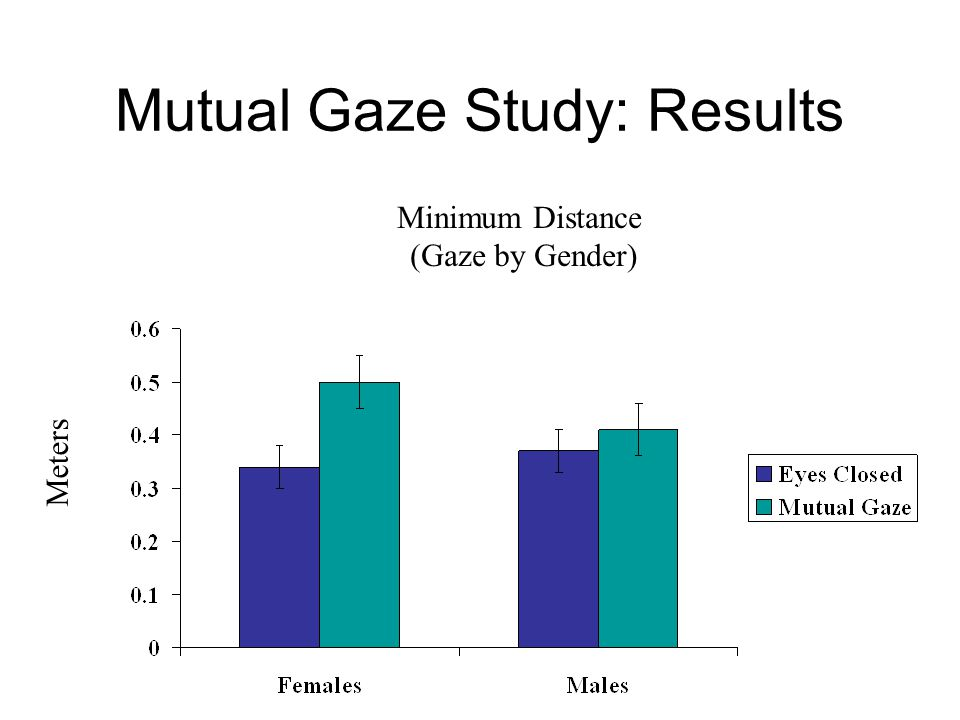 Meters Minimum Distance (Gaze by Gender) Mutual Gaze Study: Results