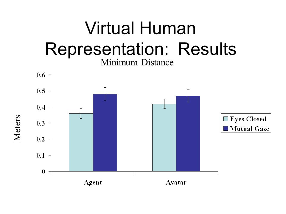 Virtual Human Representation: Results Meters Minimum Distance