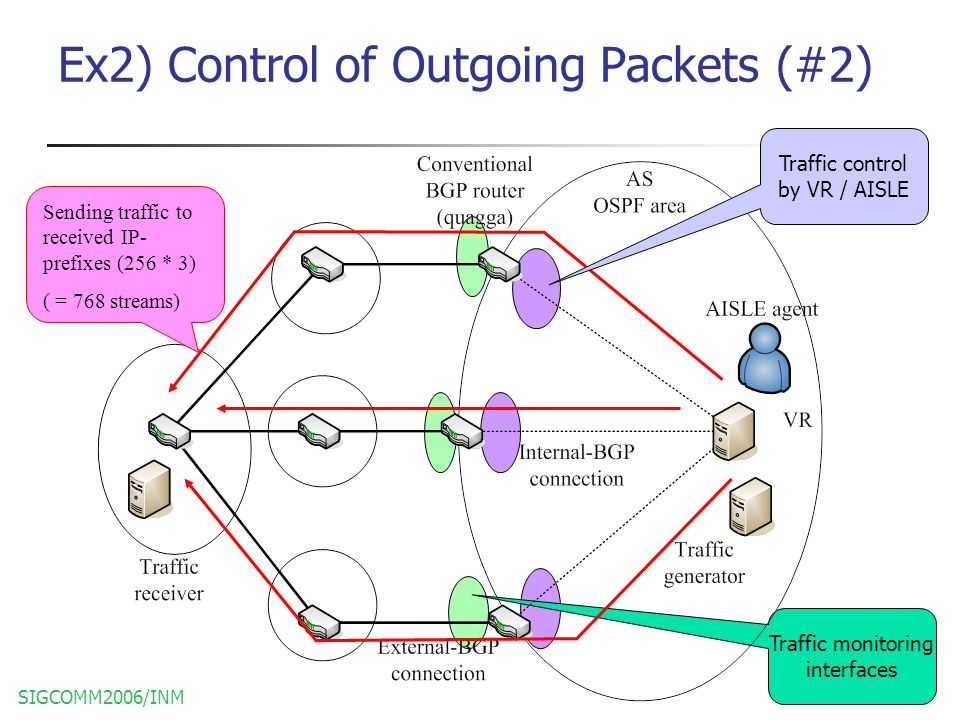 SIGCOMM2006/INM17 Traffic monitoring interfaces Ex2) Control of Outgoing Packets (#2) Sending traffic to received IP- prefixes (256 * 3) ( = 768 streams) Traffic control by VR / AISLE