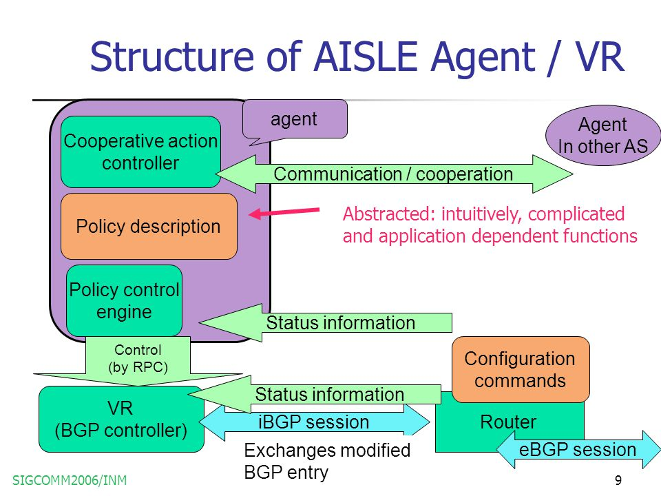 SIGCOMM2006/INM9 Structure of AISLE Agent / VR Policy control engine VR (BGP controller) Cooperative action controller Policy description Router Confi