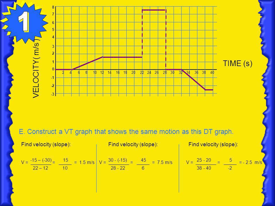 VELOCITY( m/s ) TIME (s) E. Construct a VT graph that shows the same motion as this DT graph. 8 7 6 5 4 3 2 1 0 -2 -3 2 4 6 8 10 12 14 16 18 20 22 24