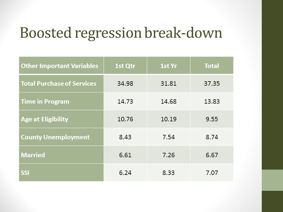 Boosted regression break-down Other Important Variables1st Qtr1st YrTotal Total Purchase of Services34.9831.8137.35 Time in Program14.7314.6813.83 Age at Eligibility10.7610.199.55 County Unemployment8.437.548.74 Married6.617.266.67 SSI6.248.337.07