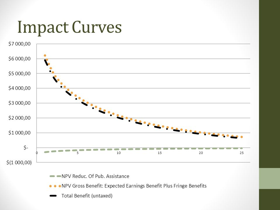 Impact Curves