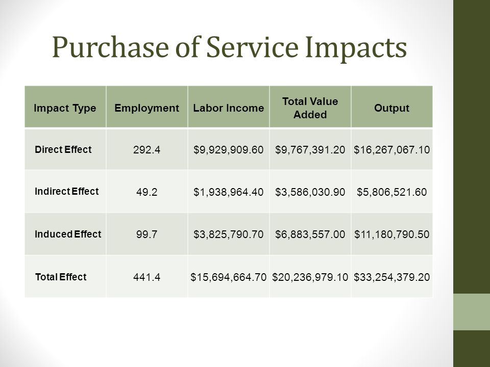 Purchase of Service Impacts Impact TypeEmploymentLabor Income Total Value Added Output Direct Effect 292.4$9,929,909.60$9,767,391.20$16,267,067.10 Ind