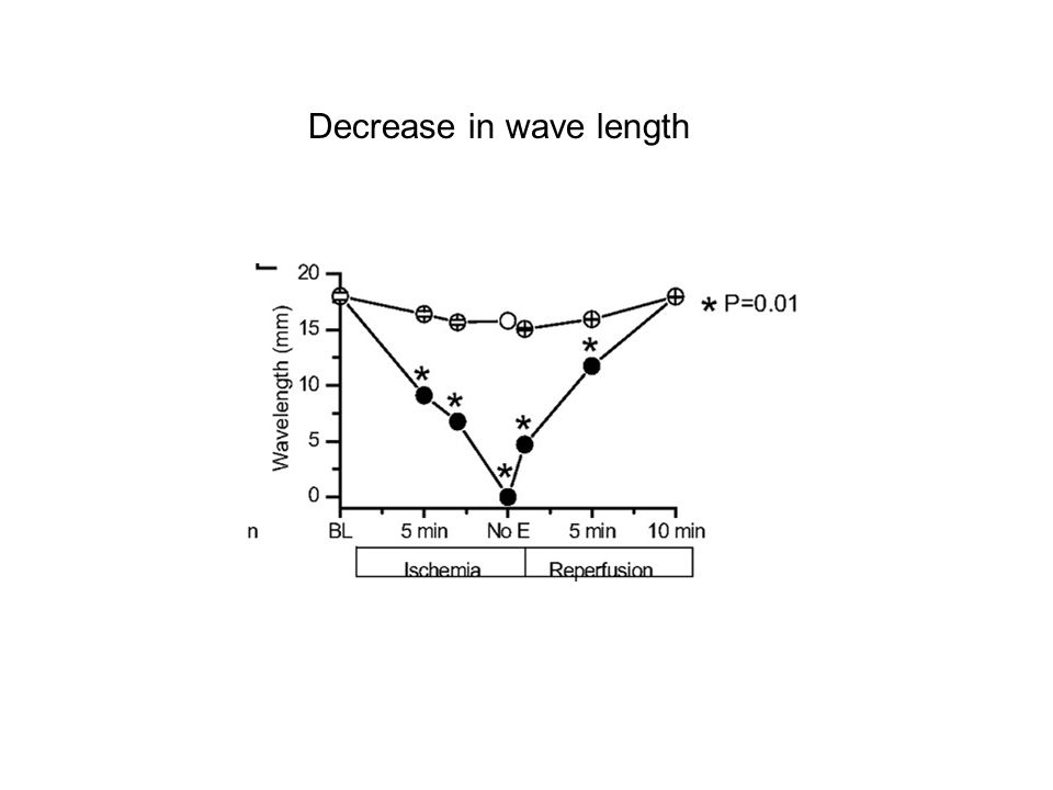 Decrease in wave length