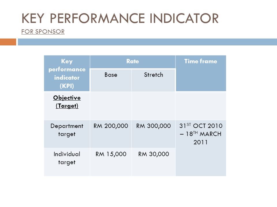 Key performance indicator (KPI) RateTime frame BaseStretch Objective (Target) Department target RM 200,000RM 300,00031 ST OCT 2010 – 18 TH MARCH 2011 Individual target RM 15,000RM 30,000 KEY PERFORMANCE INDICATOR FOR SPONSOR
