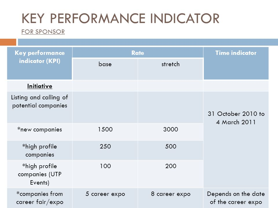 Key performance indicator (KPI) RateTime indicator basestretch Initiative Listing and calling of potential companies 31 October 2010 to 4 March 2011 *new companies15003000 *high profile companies 250500 *high profile companies (UTP Events) 100200 *companies from career fair/expo 5 career expo8 career expoDepends on the date of the career expo