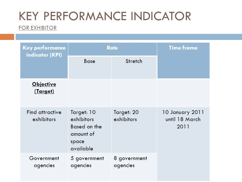KEY PERFORMANCE INDICATOR FOR EXHIBITOR Key performance indicator (KPI) RateTime frame BaseStretch Objective (Target) Find attractive exhibitors Target: 10 exhibitors Based on the amount of space available Target: 20 exhibitors 10 January 2011 until 18 March 2011 Government agencies 5 government agencies 8 government agencies