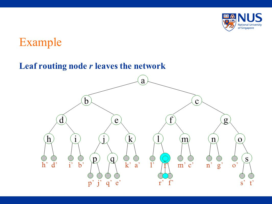 r' f' Leaf routing node r leaves the network a ih kjmlon f d g e b c pqrs h' d'i' b'k' a'm' c'n' g' o' l' p' j'q' e's' t' f' Example