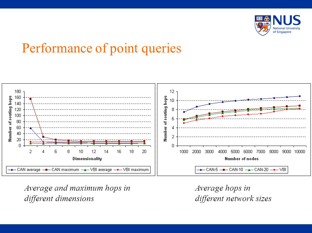 Performance of point queries Average and maximum hops in different dimensions Average hops in different network sizes