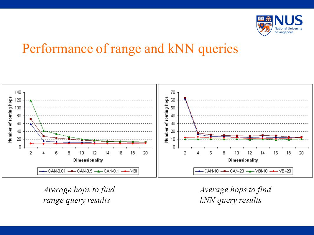 Performance of range and kNN queries Average hops to find range query results Average hops to find kNN query results