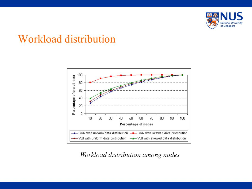 Workload distribution Workload distribution among nodes