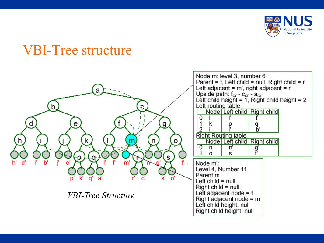 VBI-Tree structure VBI-Tree Structure