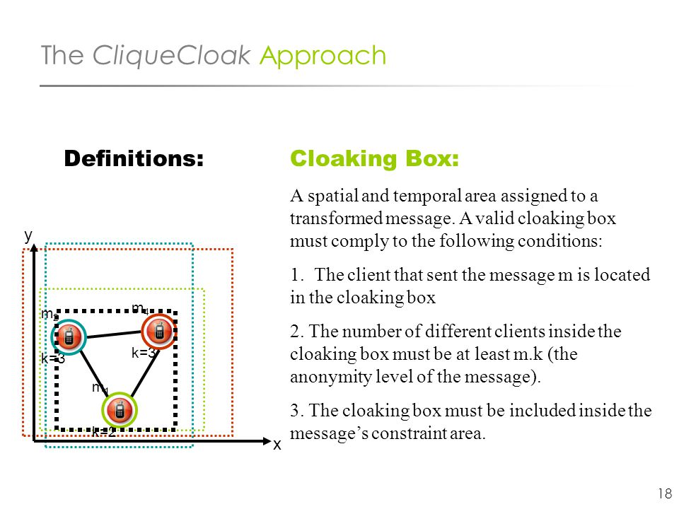 18 The CliqueCloak Approach Definitions: m 2 k=3 m 1 k=2 m 4 k=3 x y Cloaking Box: A spatial and temporal area assigned to a transformed message. A va