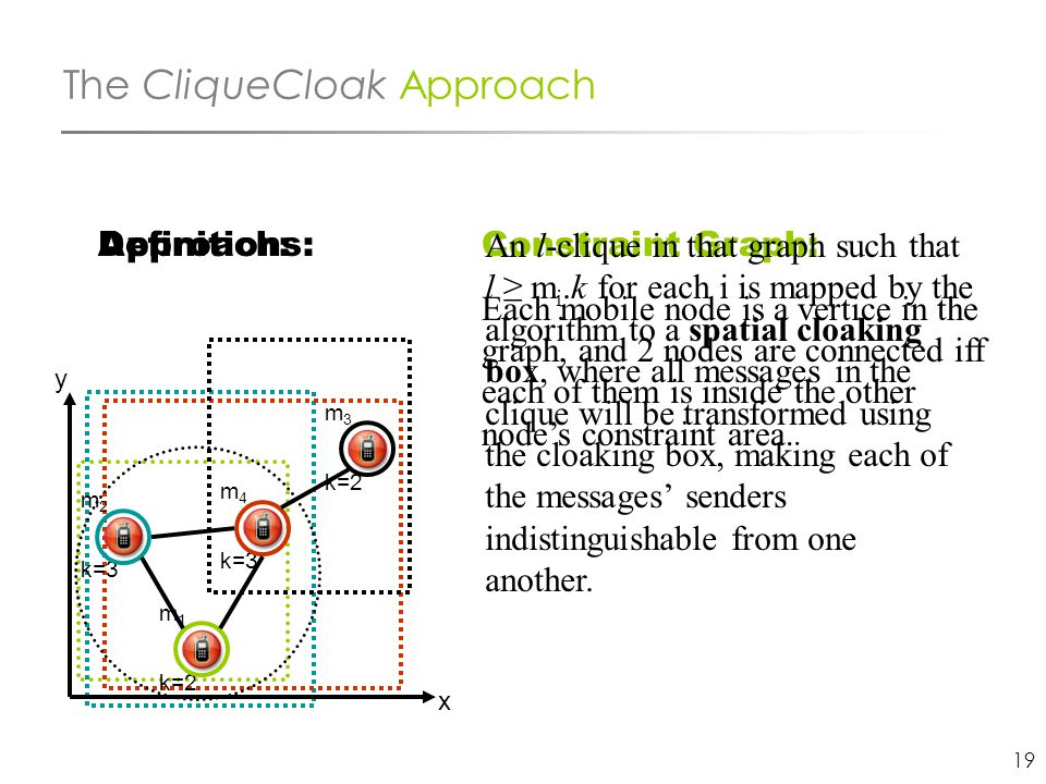 19 The CliqueCloak Approach Constraint Graph: Each mobile node is a vertice in the graph, and 2 nodes are connected iff each of them is inside the oth