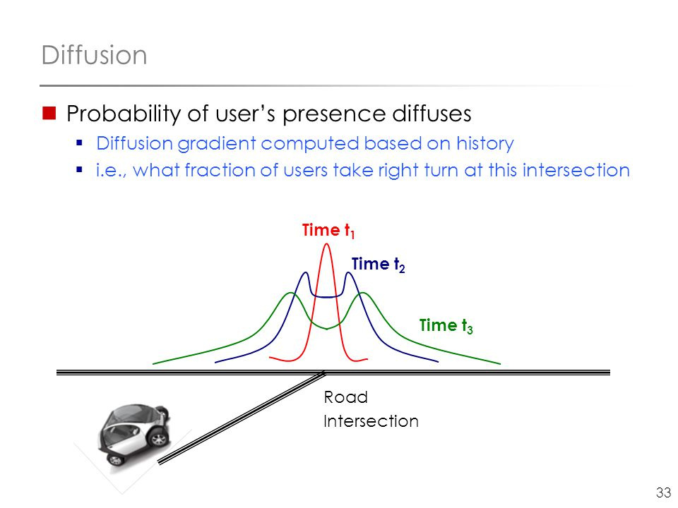 33 Diffusion Probability of user's presence diffuses  Diffusion gradient computed based on history  i.e., what fraction of users take right turn at